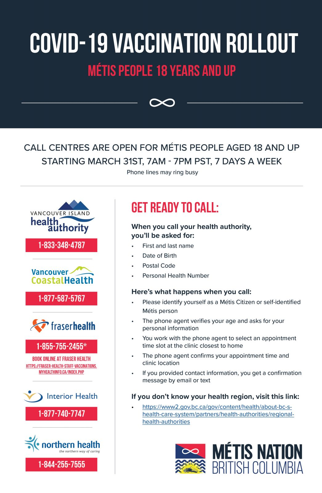 Covid-19 Vaccination RolloutMétis people 18 years and up. . Call centres are open for Métis people aged 18 and up, starting March 31st, 7am-7pm PST, 7 days a week.Phone lines may be busy. . Get Ready to Call: When you call your health authority, you'll be asked for: - First and last name - Date of Birth - Postal Code - Personal Health Number . Here's what happens when you call: - Please identify yourself as a Métis Citizen or self-identified Métis person - The phone agent verifies your age and asks for your personal information - You work with the phone agent to select an appointment time slot at the clinic closest to home - The phone agent confirms your appointment time and clinic location - If you provided contact information, you get a confirmation message by email or text . If you don't know your health region, visit this link:https://www.2.gov.bc.ca/.../regional-health-authorities . [Métis Nation of BC logo] [Down the left side of the poster are the various health region logos and contact info: . Vancouver Island Health Authority: 1-833-348-4787 . Vancouver Coastal Health: 1-877-587-5767 . Fraser Health: 1-855-755-2455* book online at Fraser Health:https://www.fraserhealth.ca/.../coron.../covid-19-vaccine... [please note: i wasn't able to clearly see the link on the poster, everything i typed just said it wasn't right; so i went to the Fraser Health region website vaccination page] . Interior Health: 1-877-740-7747 . Northern Health — the northern way of caring: 1-844-255-7555